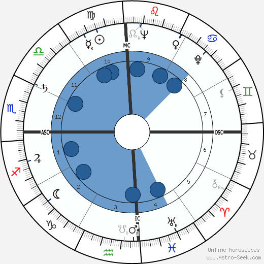 Daniel Inouye wikipedia, horoscope, astrology, instagram
