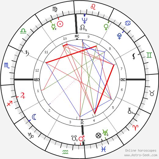 Daniel Inouye tema natale, oroscopo, Daniel Inouye oroscopi gratuiti, astrologia
