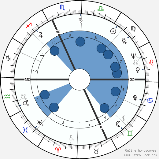 Don Harron wikipedia, horoscope, astrology, instagram