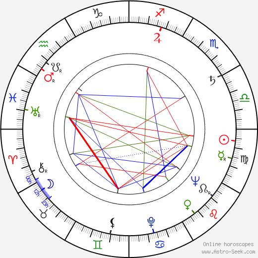 Faith Hubley день рождения гороскоп, Faith Hubley Натальная карта онлайн
