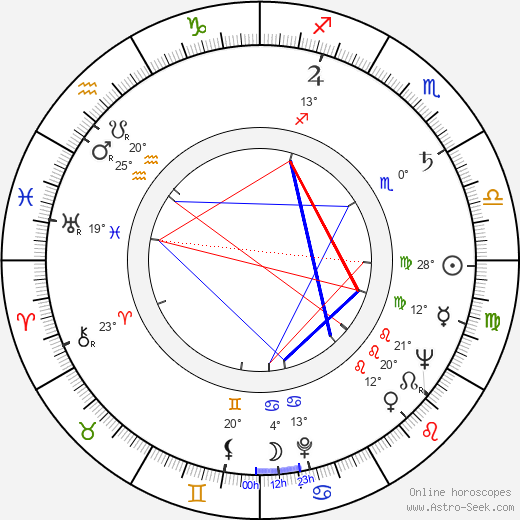 Gail Russell birth chart, biography, wikipedia 2019, 2020