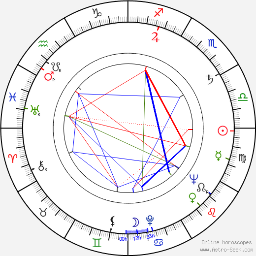 Gail Russell astro natal birth chart, Gail Russell horoscope, astrology