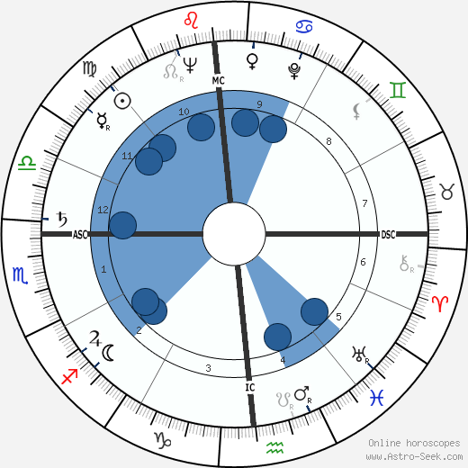 George Schmees wikipedia, horoscope, astrology, instagram