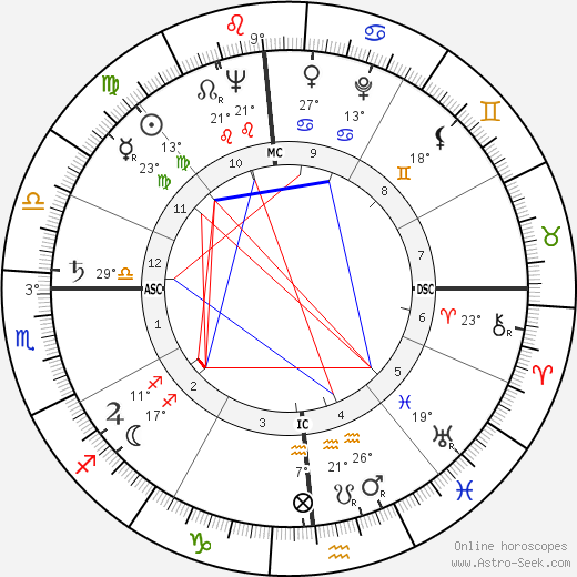 George Schmees birth chart, biography, wikipedia 2017, 2018