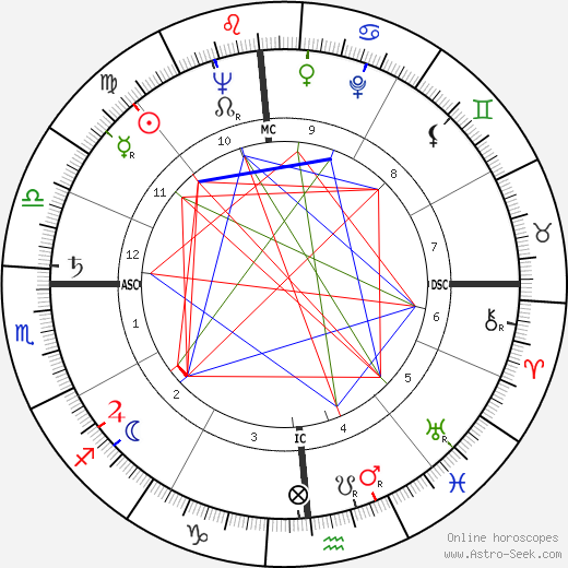 George Schmees astro natal birth chart, George Schmees horoscope, astrology