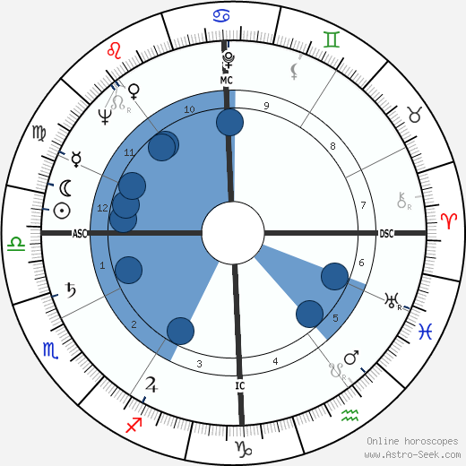 Giuseppe Chiappella wikipedia, horoscope, astrology, instagram