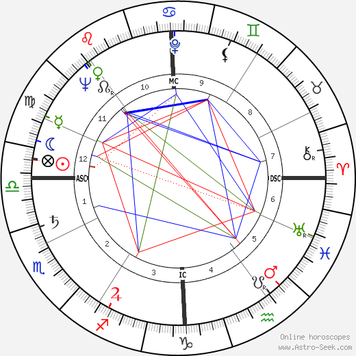 Giuseppe Chiappella astro natal birth chart, Giuseppe Chiappella horoscope, astrology