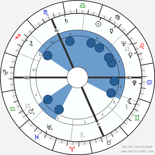 Gogi Grant wikipedia, horoscope, astrology, instagram
