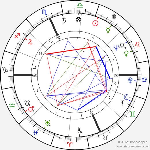Gogi Grant tema natale, oroscopo, Gogi Grant oroscopi gratuiti, astrologia