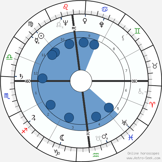 Grace Metalious wikipedia, horoscope, astrology, instagram