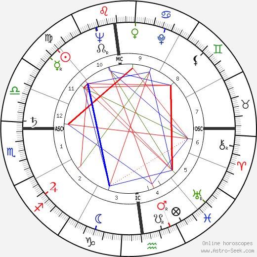 Grace Metalious день рождения гороскоп, Grace Metalious Натальная карта онлайн