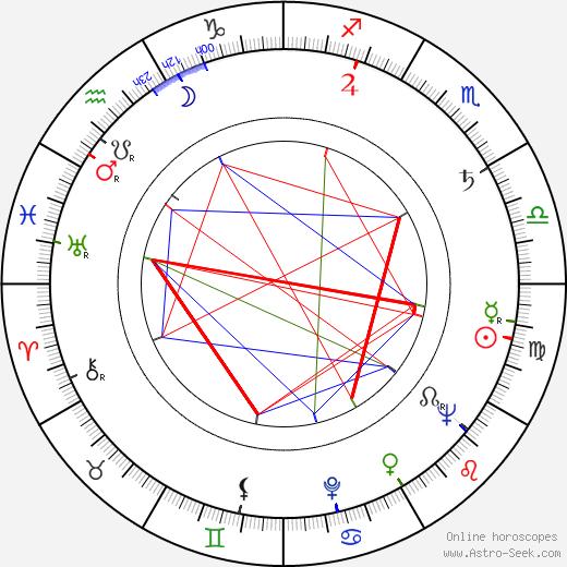 Henrik Tikkanen tema natale, oroscopo, Henrik Tikkanen oroscopi gratuiti, astrologia