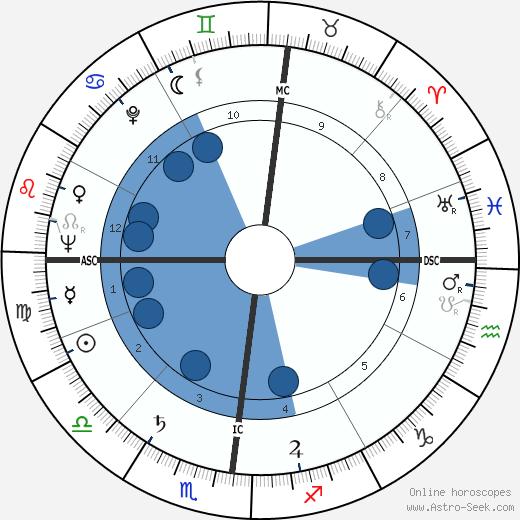 Hermann Buhl wikipedia, horoscope, astrology, instagram