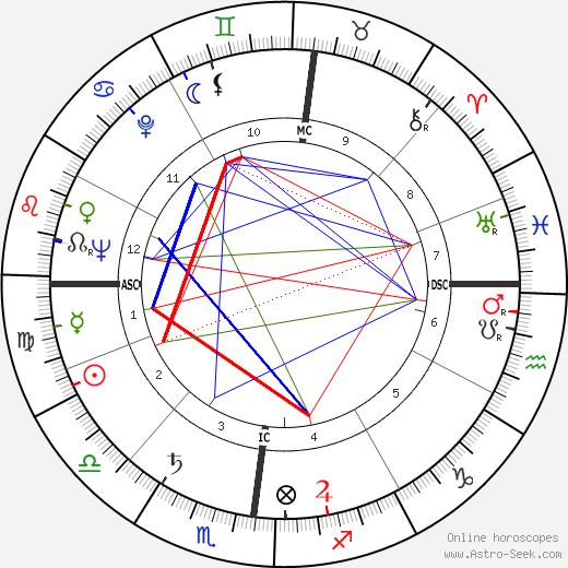 Hermann Buhl tema natale, oroscopo, Hermann Buhl oroscopi gratuiti, astrologia