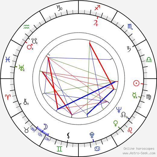 Ivan Diviš tema natale, oroscopo, Ivan Diviš oroscopi gratuiti, astrologia