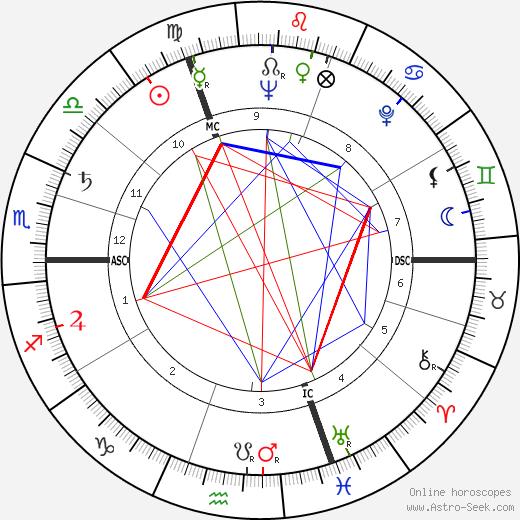 Jacques Lusseyran день рождения гороскоп, Jacques Lusseyran Натальная карта онлайн