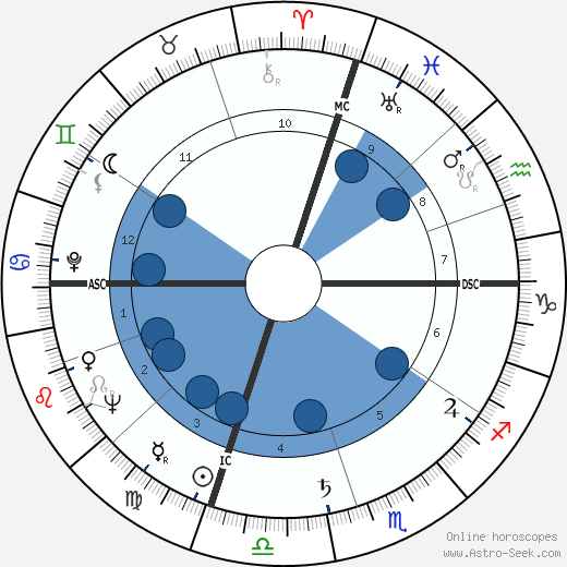 James Galanos wikipedia, horoscope, astrology, instagram