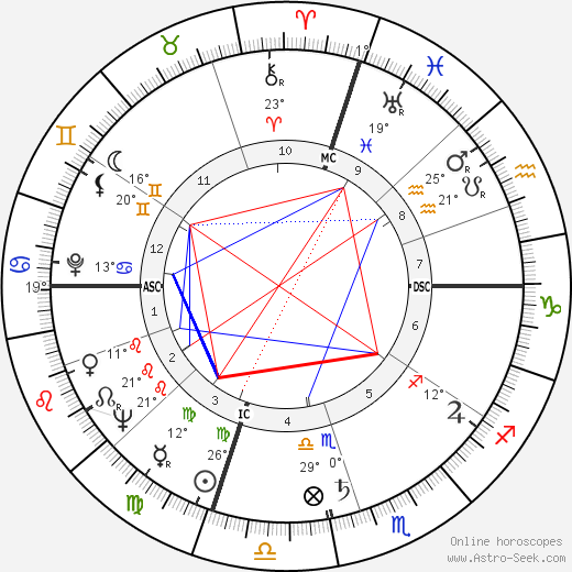 James Galanos birth chart, biography, wikipedia 2019, 2020