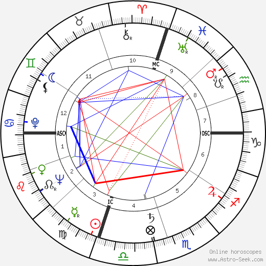 James Galanos astro natal birth chart, James Galanos horoscope, astrology