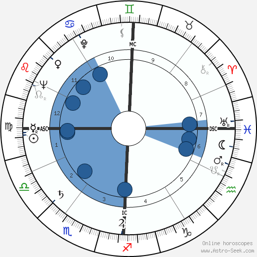 Jean Le Poulain wikipedia, horoscope, astrology, instagram