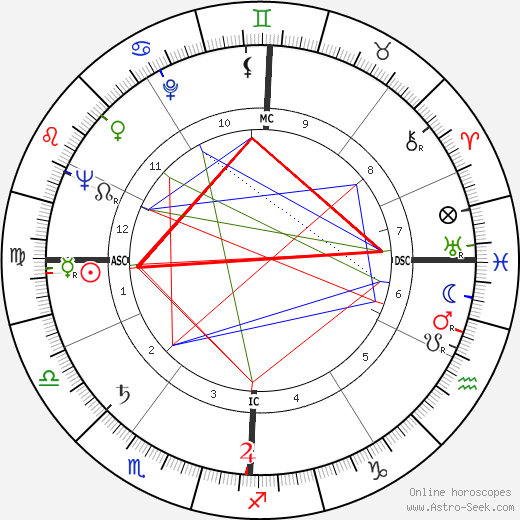 Jean Le Poulain astro natal birth chart, Jean Le Poulain horoscope, astrology