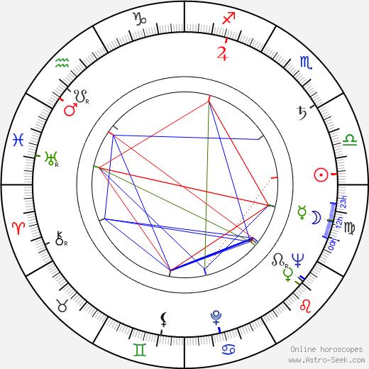 Kai Laitinen tema natale, oroscopo, Kai Laitinen oroscopi gratuiti, astrologia