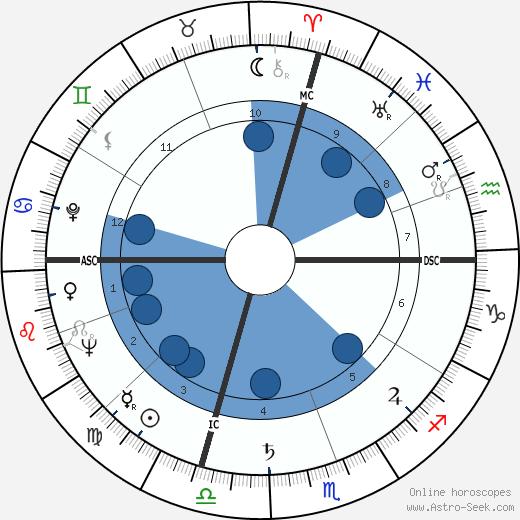 Lauren Bacall wikipedia, horoscope, astrology, instagram