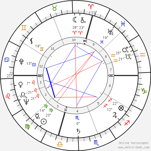 Lauren Bacall birth chart, biography, wikipedia 2017, 2018