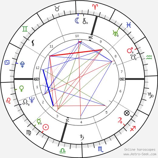 Lauren Bacall tema natale, oroscopo, Lauren Bacall oroscopi gratuiti, astrologia