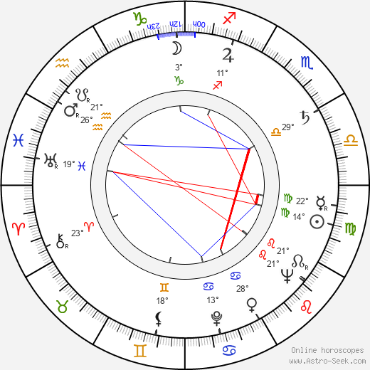 Leonard Rosenman birth chart, biography, wikipedia 2020, 2021