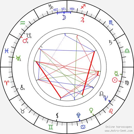 Леонард Розенман Leonard Rosenman день рождения гороскоп, Leonard Rosenman Натальная карта онлайн