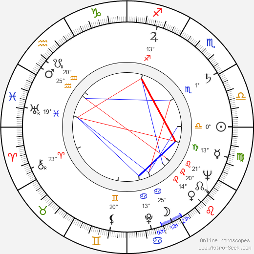 Lilia Vetti birth chart, biography, wikipedia 2020, 2021