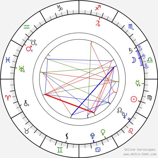 Lode Hendrickx astro natal birth chart, Lode Hendrickx horoscope, astrology