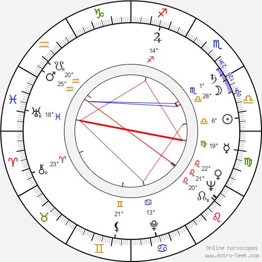 Lucjan Dembinski birth chart, biography, wikipedia 2018, 2019