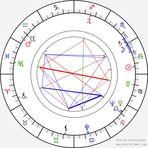 Lucjan Dembinski astro natal birth chart, Lucjan Dembinski horoscope, astrology