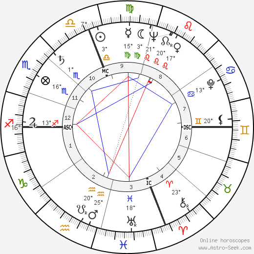 Marcello Mastroianni birth chart, biography, wikipedia 2017, 2018