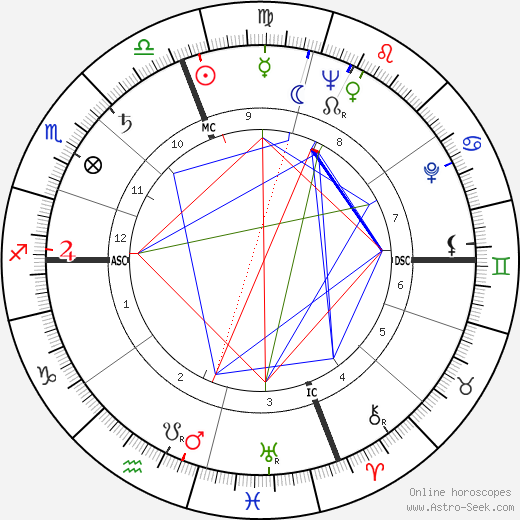 Marcello Mastroianni astro natal birth chart, Marcello Mastroianni horoscope, astrology