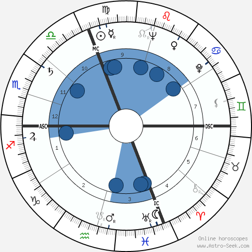 Maurice Jarre horoscope, astrology, sign, zodiac, date of birth, instagram