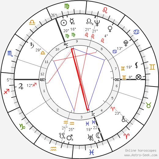 Maurice Jarre birth chart, biography, wikipedia 2017, 2018