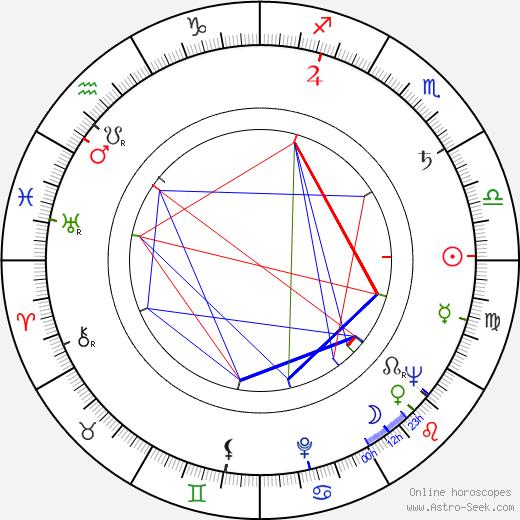 Nuri Akinci birth chart, Nuri Akinci astro natal horoscope, astrology