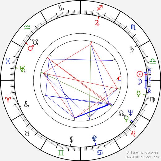 Otakar Brousek Sr. astro natal birth chart, Otakar Brousek Sr. horoscope, astrology