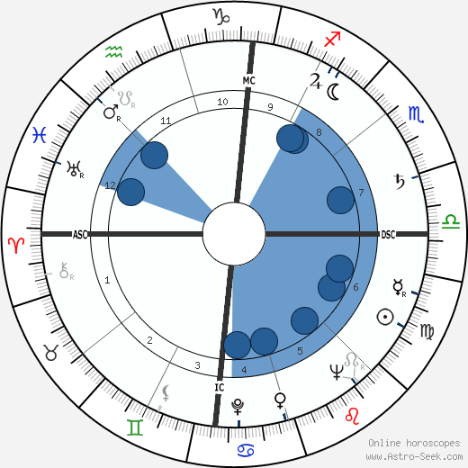 Paul Dietzel wikipedia, horoscope, astrology, instagram
