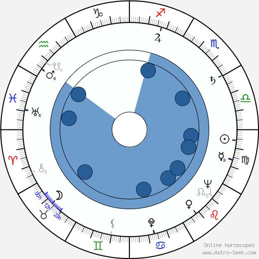 Přemysl Matoušek wikipedia, horoscope, astrology, instagram