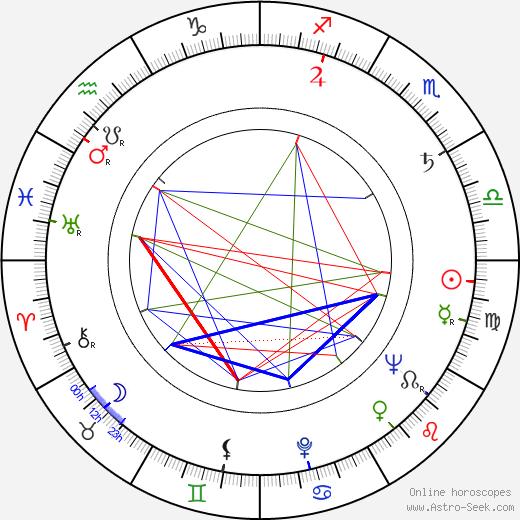 Přemysl Matoušek birth chart, Přemysl Matoušek astro natal horoscope, astrology