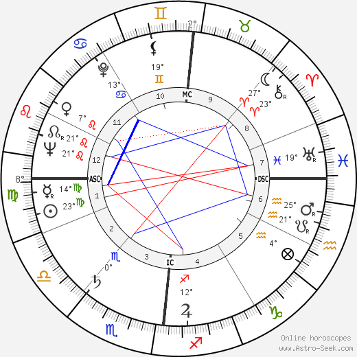 Raoul Coutard birth chart, biography, wikipedia 2019, 2020
