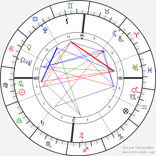 Raoul Coutard birth chart, Raoul Coutard astro natal horoscope, astrology