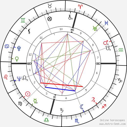 Риккардо Куччолла Riccardo Cucciolla день рождения гороскоп, Riccardo Cucciolla Натальная карта онлайн