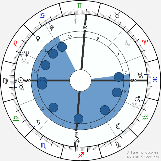 date bergen horoscope by date of birth