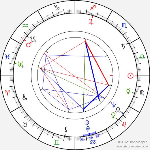 Rosamunde Pilcher astro natal birth chart, Rosamunde Pilcher horoscope, astrology
