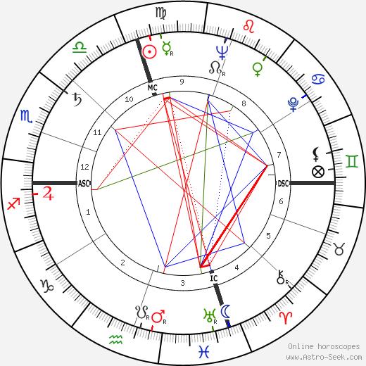 Scott Brady astro natal birth chart, Scott Brady horoscope, astrology